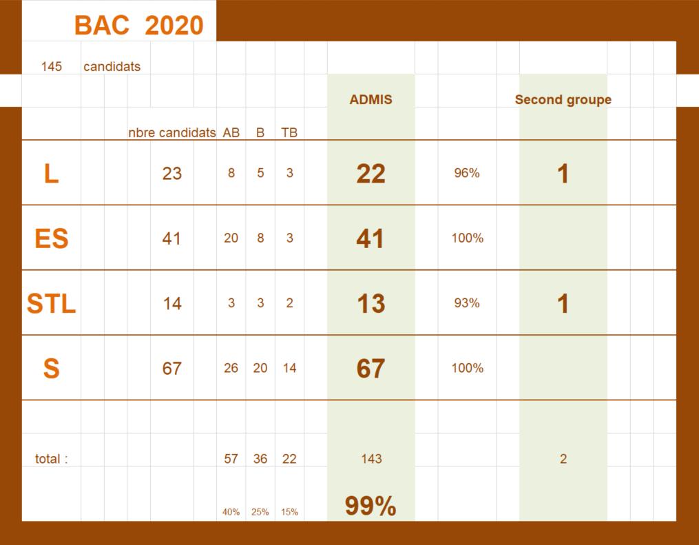 Résultats BAC 2020